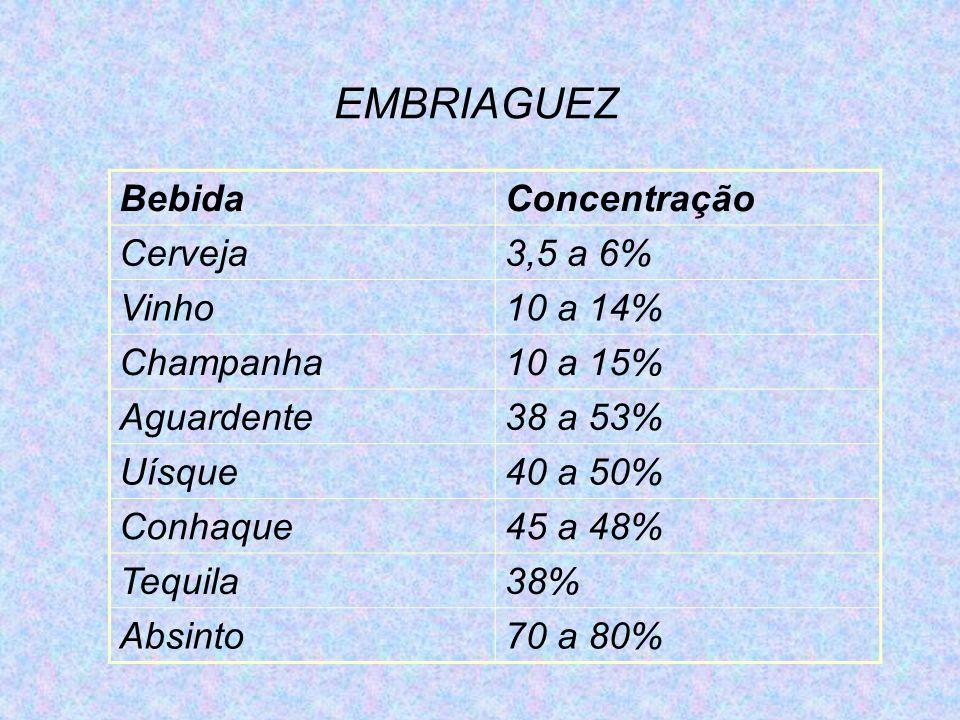 EMBRIAGUEZ BebidaConcentração Cerveja3,5 a 6% Vinho10 a 14% Champanha10 a 15% Aguardente38 a 53% Uísque40 a 50% Conhaque45 a 48% Tequila38% Absinto70