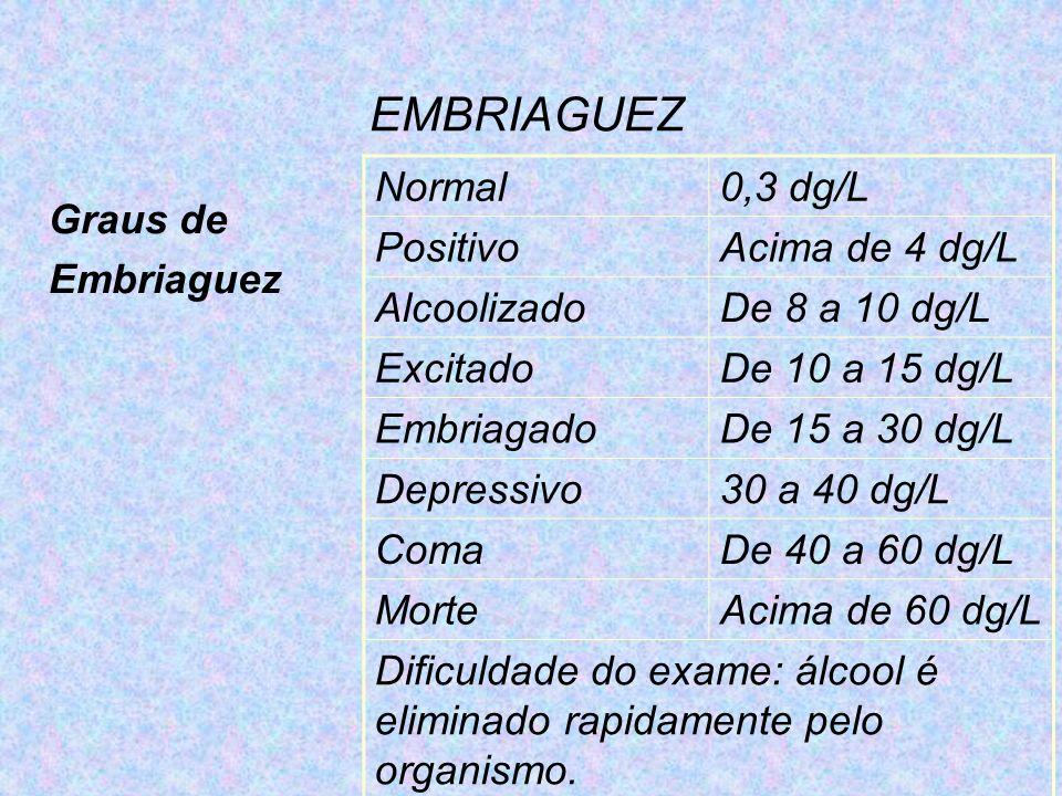 EMBRIAGUEZ Graus de Embriaguez Normal0,3 dg/L PositivoAcima de 4 dg/L AlcoolizadoDe 8 a 10 dg/L ExcitadoDe 10 a 15 dg/L EmbriagadoDe 15 a 30 dg/L Depr