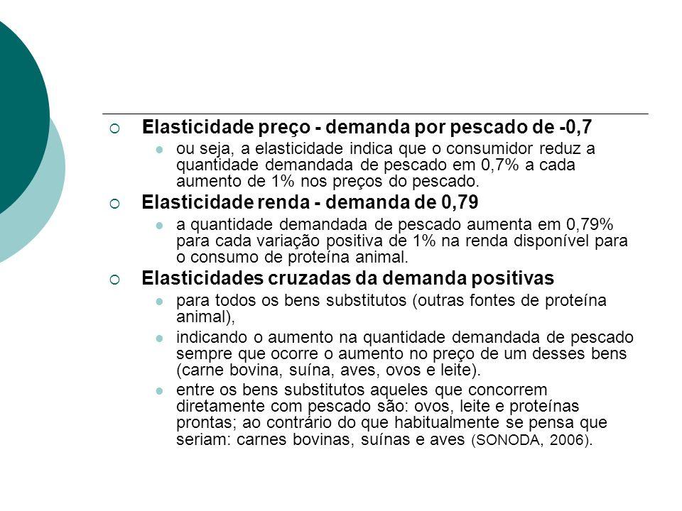 E lasticidade preço - demanda por pescado de -0,7 ou seja, a elasticidade indica que o consumidor reduz a quantidade demandada de pescado em 0,7% a ca