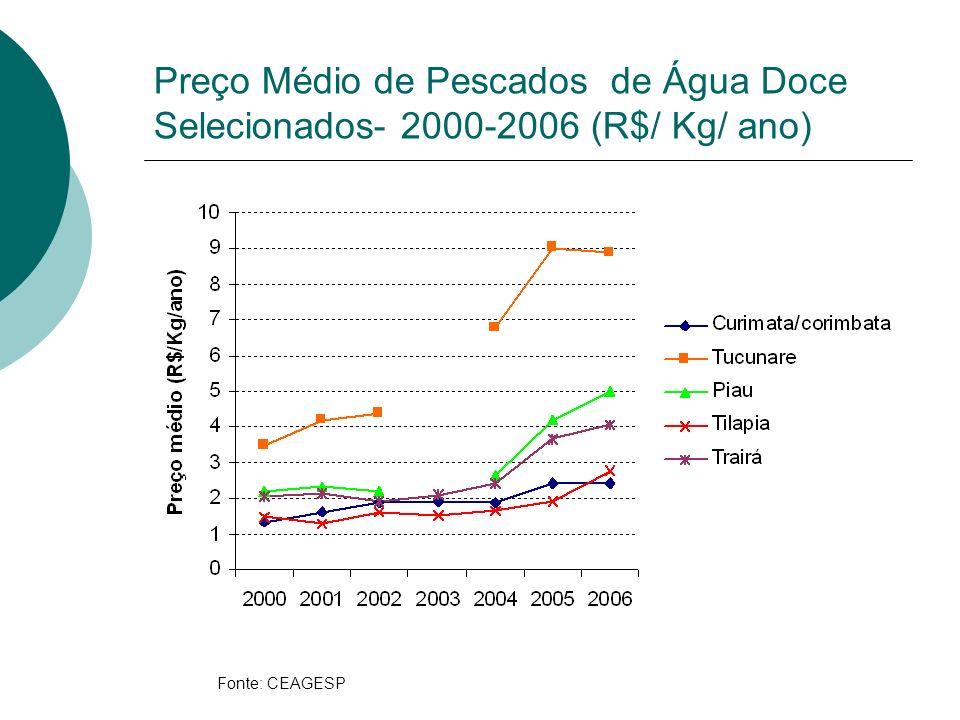 Fonte: CEAGESP Preço Médio de Pescados de Água Doce Selecionados- 2000-2006 (R$/ Kg/ ano)