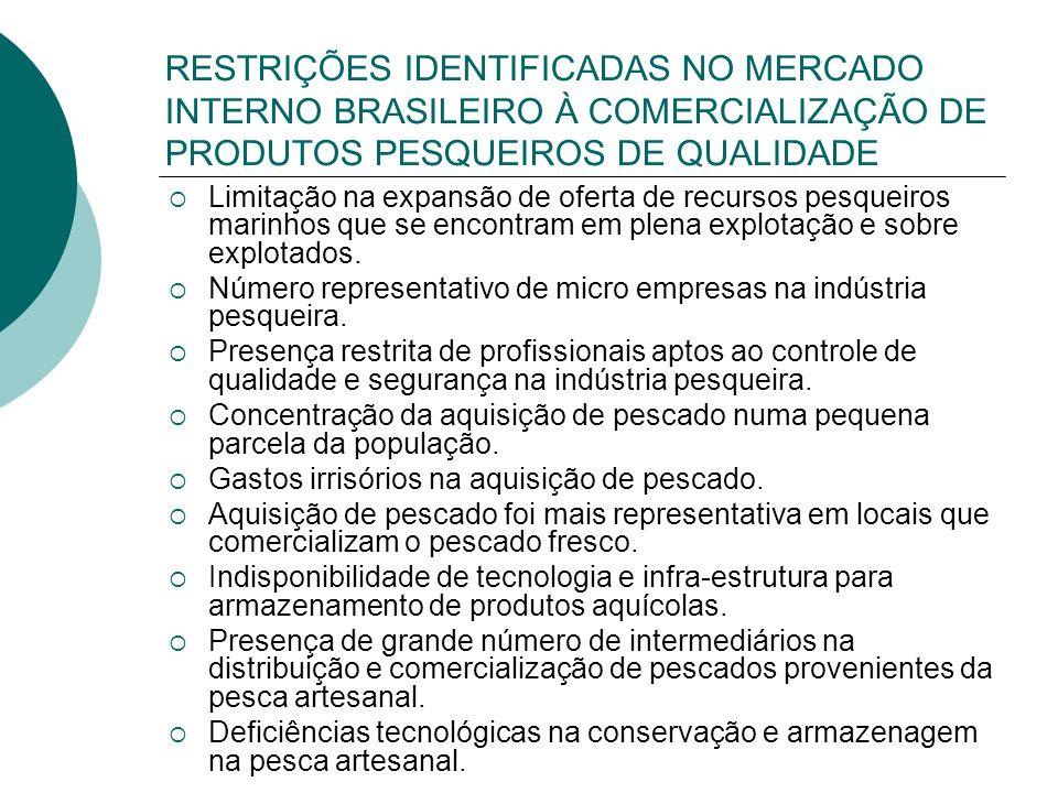 RESTRIÇÕES IDENTIFICADAS NO MERCADO INTERNO BRASILEIRO À COMERCIALIZAÇÃO DE PRODUTOS PESQUEIROS DE QUALIDADE Limitação na expansão de oferta de recurs