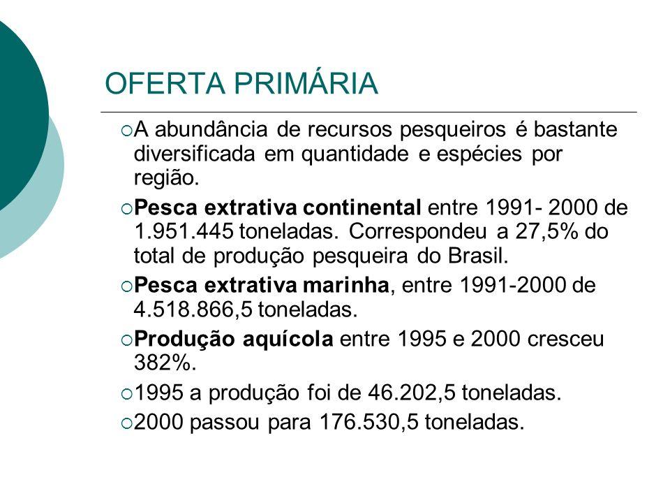 A abundância de recursos pesqueiros é bastante diversificada em quantidade e espécies por região. Pesca extrativa continental entre 1991- 2000 de 1.95
