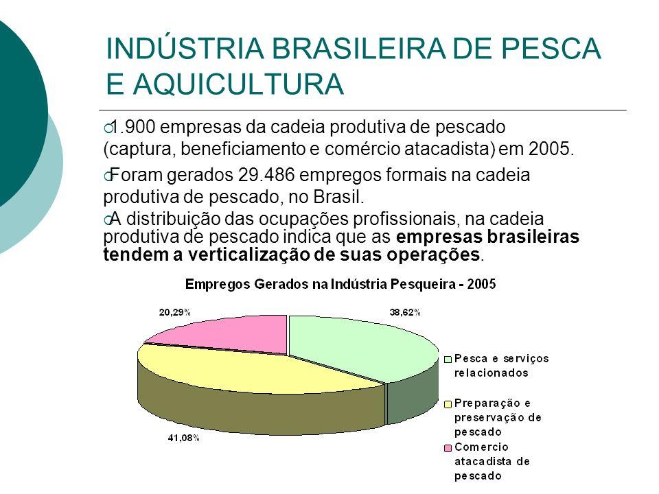 INDÚSTRIA BRASILEIRA DE PESCA E AQUICULTURA 1.900 empresas da cadeia produtiva de pescado (captura, beneficiamento e comércio atacadista) em 2005. For