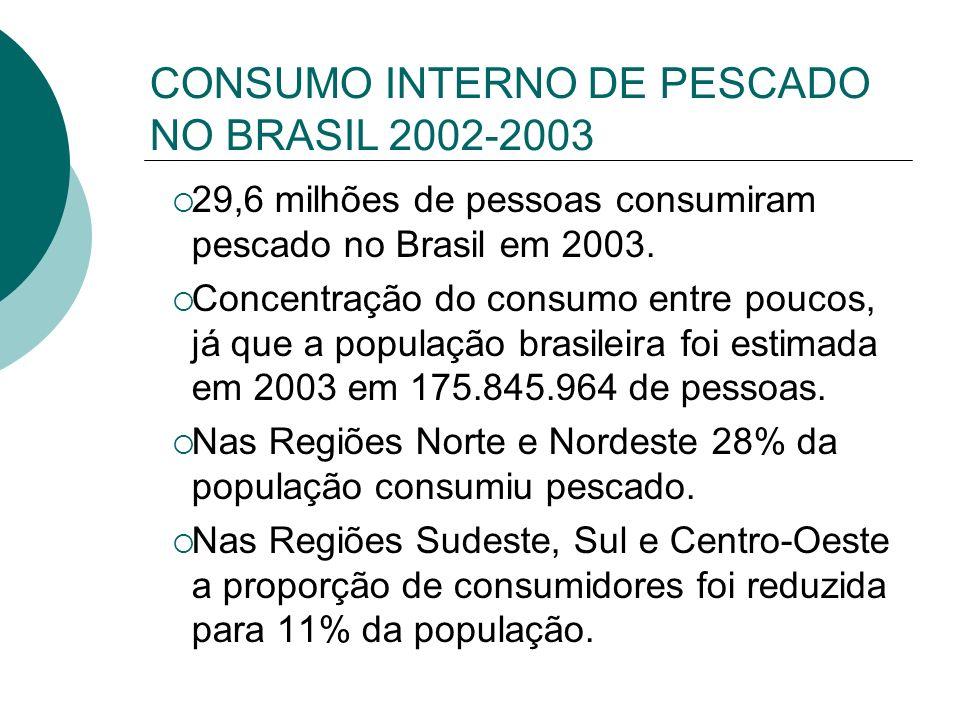 CONSUMO INTERNO DE PESCADO NO BRASIL 2002-2003 29,6 milhões de pessoas consumiram pescado no Brasil em 2003. Concentração do consumo entre poucos, já