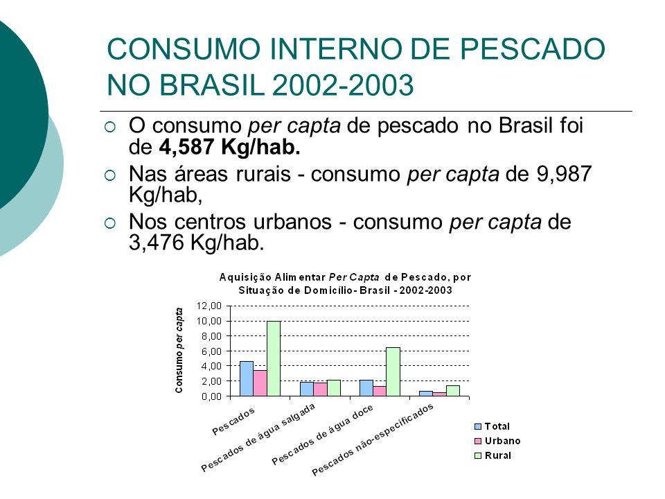 CONSUMO INTERNO DE PESCADO NO BRASIL 2002-2003 O consumo per capta de pescado no Brasil foi de 4,587 Kg/hab. Nas áreas rurais - consumo per capta de 9