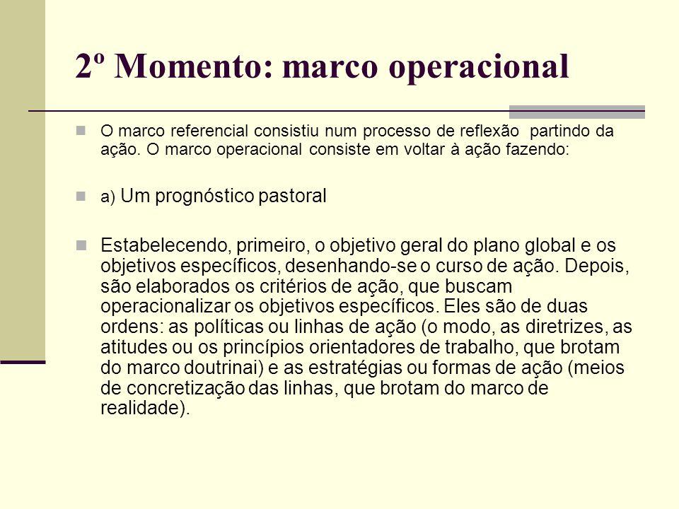 2º Momento: marco operacional O marco referencial consistiu num processo de reflexão partindo da ação. O marco operacional consiste em voltar à ação f