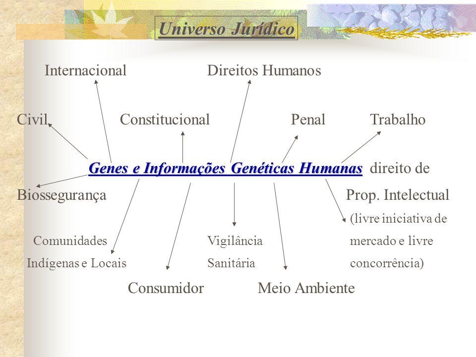 InternacionalDireitos Humanos Civil Constitucional Penal Trabalho Genes e Informações Genéticas Humanas Genes e Informações Genéticas Humanas direito