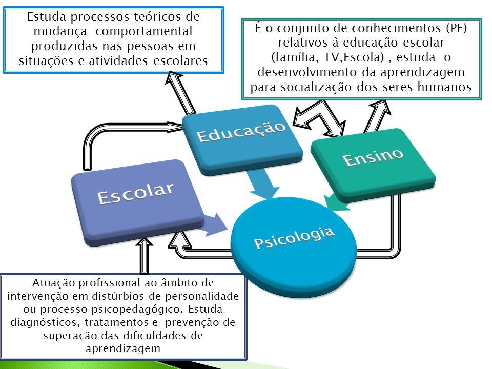 Estuda processos teóricos de mudança comportamental produzidas nas pessoas em situações e atividades escolares É o conjunto de conhecimentos (PE) rela