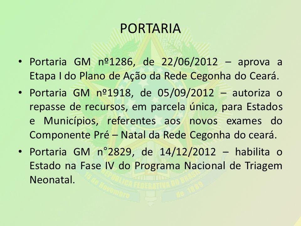 PORTARIA Portaria GM nº1286, de 22/06/2012 – aprova a Etapa I do Plano de Ação da Rede Cegonha do Ceará. Portaria GM nº1918, de 05/09/2012 – autoriza