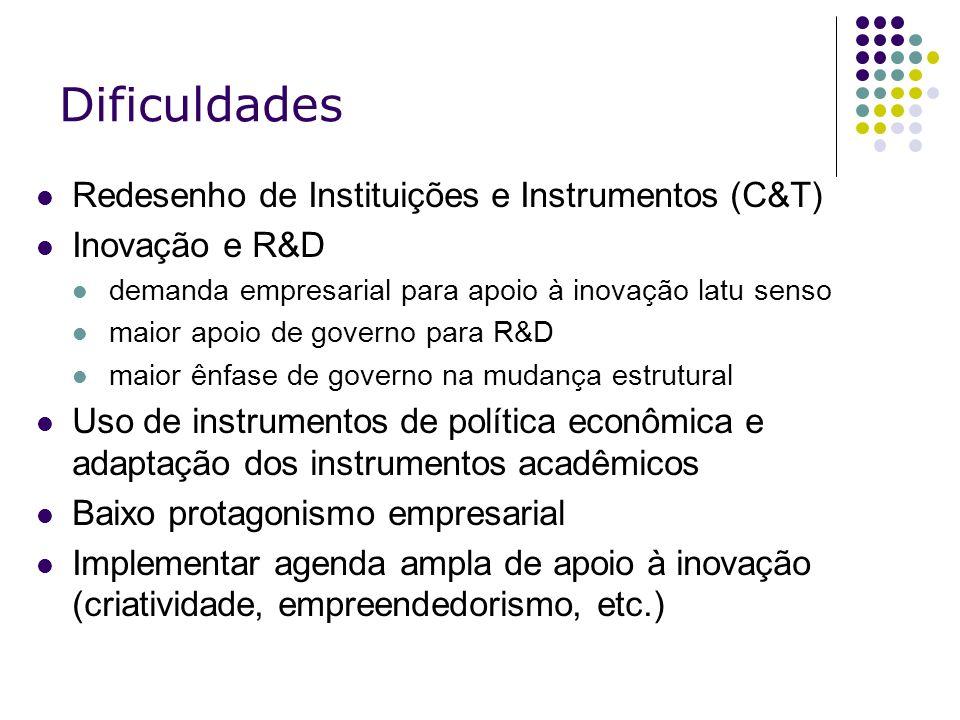 Dificuldades Redesenho de Instituições e Instrumentos (C&T) Inovação e R&D demanda empresarial para apoio à inovação latu senso maior apoio de governo