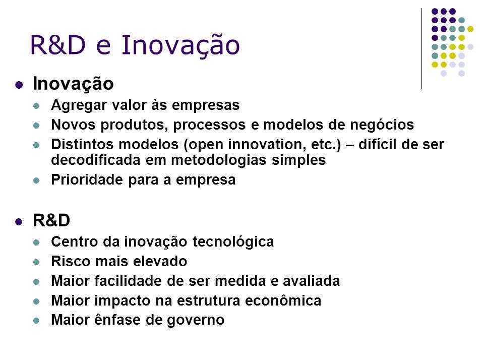 R&D e Inovação Inovação Agregar valor às empresas Novos produtos, processos e modelos de negócios Distintos modelos (open innovation, etc.) – difícil