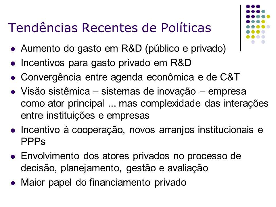 Tendências Recentes de Políticas Aumento do gasto em R&D (público e privado) Incentivos para gasto privado em R&D Convergência entre agenda econômica