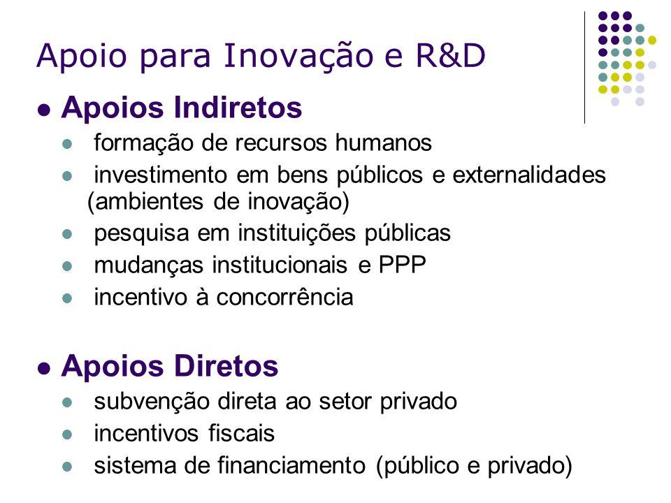 Apoio para Inovação e R&D Apoios Indiretos formação de recursos humanos investimento em bens públicos e externalidades (ambientes de inovação) pesquis