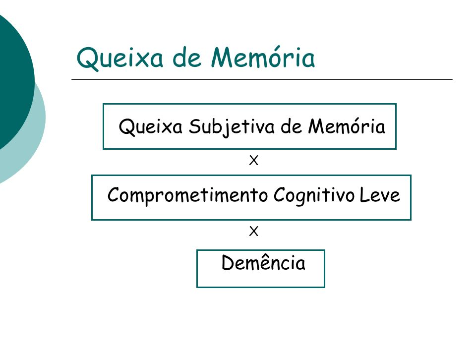 Definição Memória Habilidade de registrar, armazenar, evocar e reconhecer informações
