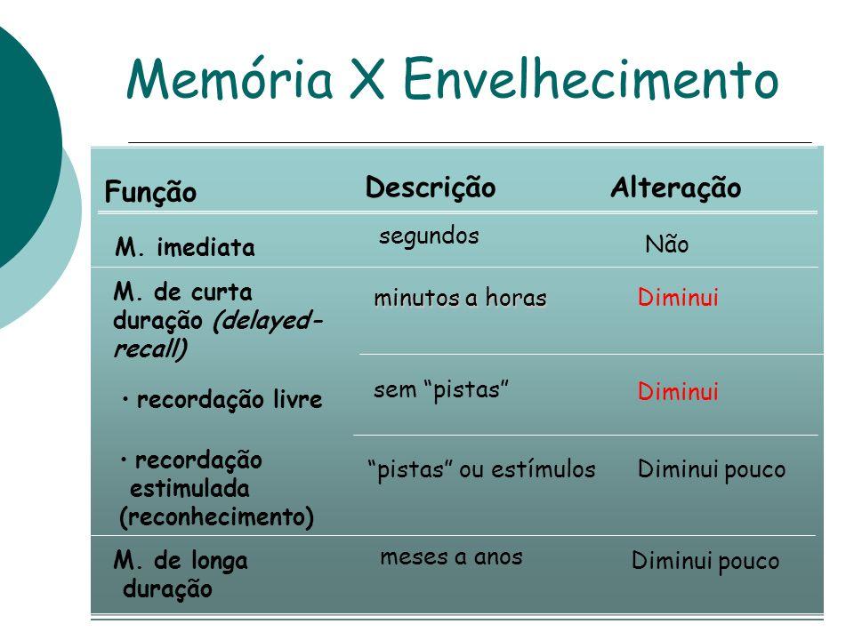 Função M.implícita Descrição fatos, habilidades, regras Alteração Não M.