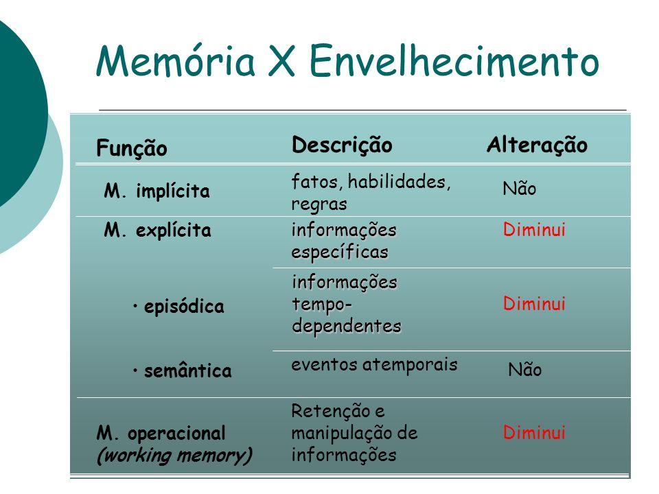Queixas Subjetivas de Memória Prevalência : 10 a 88% C/ déficit cognitivo: 39,8% Normais: 17,4% Qual queixa valorizar.