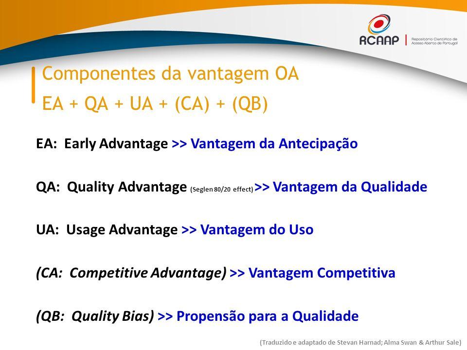 Componentes da vantagem OA EA + QA + UA + (CA) + (QB) EA: Early Advantage >> Vantagem da Antecipação QA: Quality Advantage (Seglen 80/20 effect) >> Vantagem da Qualidade UA: Usage Advantage >> Vantagem do Uso (CA: Competitive Advantage) >> Vantagem Competitiva (QB: Quality Bias) >> Propensão para a Qualidade (Traduzido e adaptado de Stevan Harnad; Alma Swan & Arthur Sale)