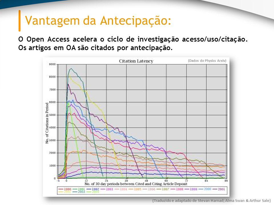 Vantagem da Antecipação: O Open Access acelera o ciclo de investigação acesso/uso/citação.