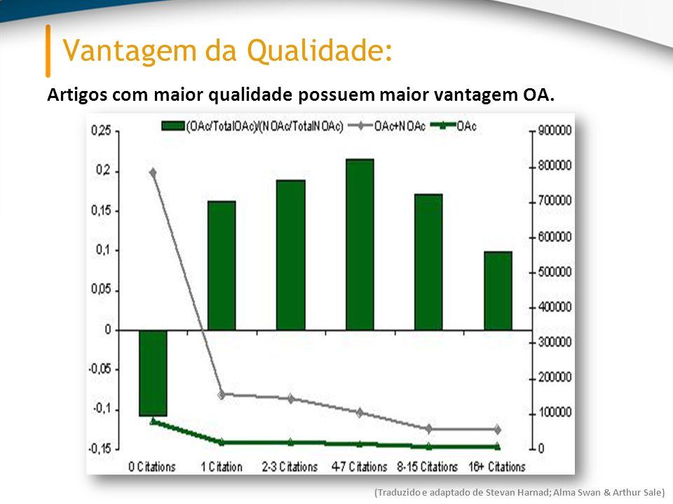 Vantagem da Qualidade: Artigos com maior qualidade possuem maior vantagem OA.