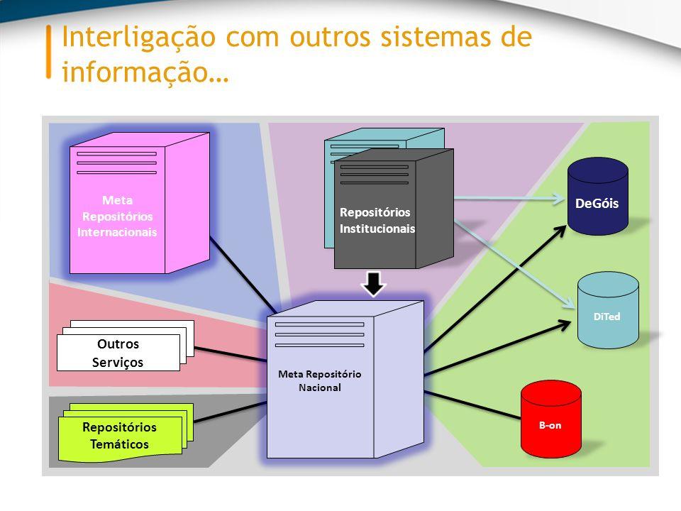 Interligação com outros sistemas de informação… DiTed DeGóis Meta Repositórios Internacionais Repositórios Temáticos B-on Outros Serviços Meta Repositório Nacional Repositórios Institucionais