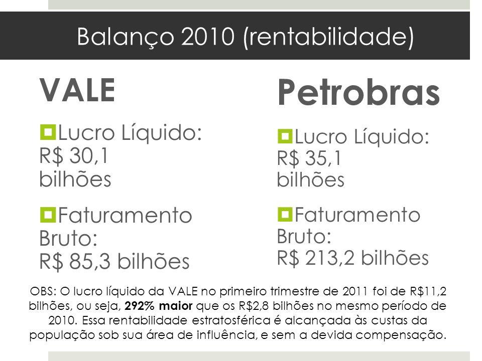 Balanço 2010 (rentabilidade) VALE Lucro Líquido: R$ 30,1 bilhões Faturamento Bruto: R$ 85,3 bilhões Petrobras Lucro Líquido: R$ 35,1 bilhões Faturamen