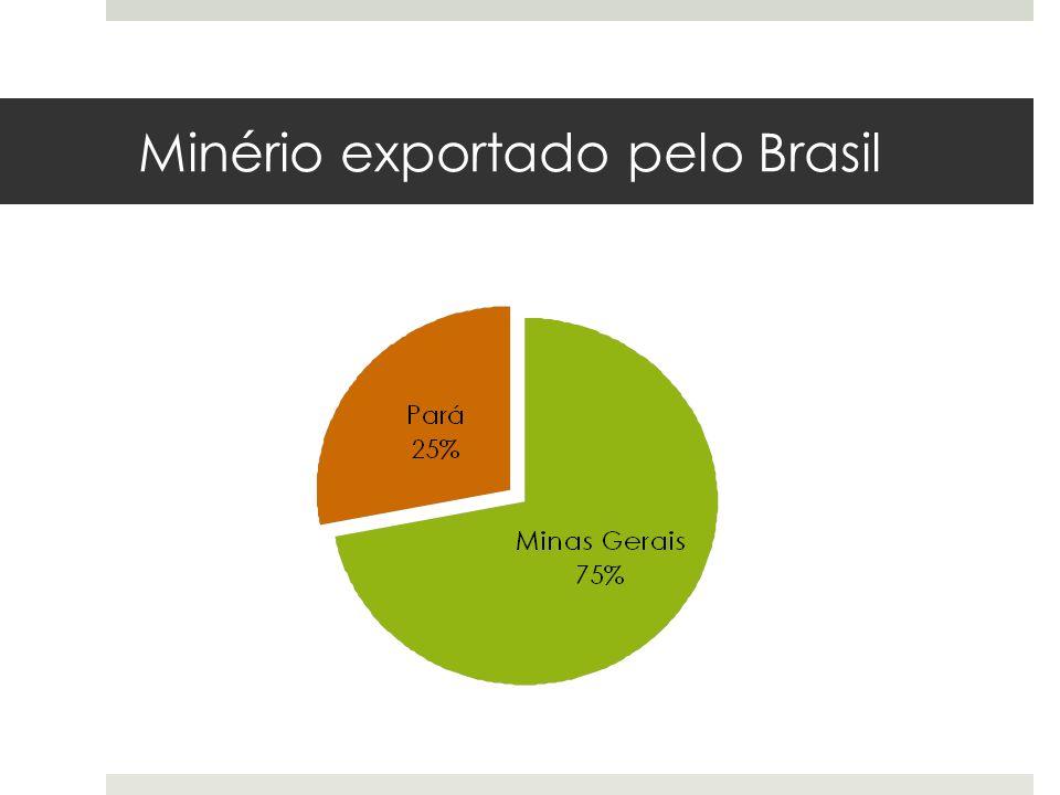 Minério exportado pelo Brasil