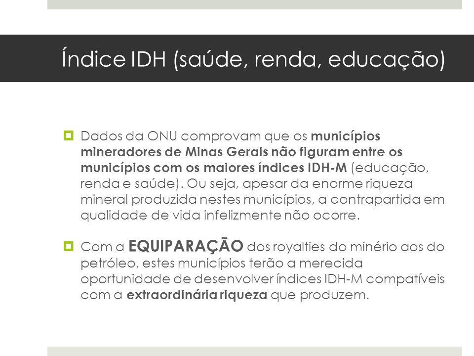 Índice IDH (saúde, renda, educação) Dados da ONU comprovam que os municípios mineradores de Minas Gerais não figuram entre os municípios com os maiore
