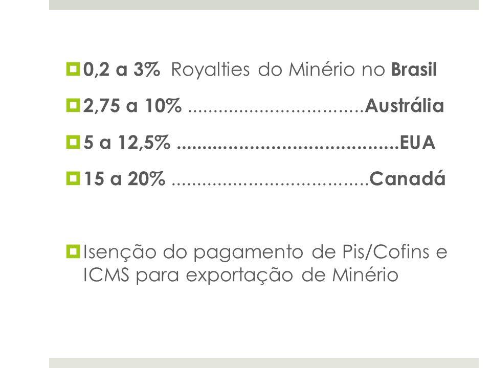 0,2 a 3% Royalties do Minério no Brasil 2,75 a 10%.................................. Austrália 5 a 12,5%..........................................EUA