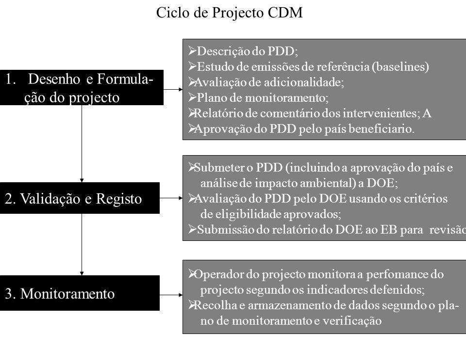 Ciclo de Projecto CDM 1.Desenho e Formula- ção do projecto 2. Validação e Registo 3. Monitoramento Descrição do PDD; Estudo de emissões de referência