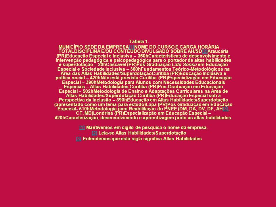 Tabela 1. MUNICÍPIO SEDE DA EMPRESA[1]NOME DO CURSO E CARGA HORÁRIA TOTALDISCIPLINA E/OU CONTEÚDO DIVULGADO SOBRE AH/SD[2]Araucária (PR)Educação Espec