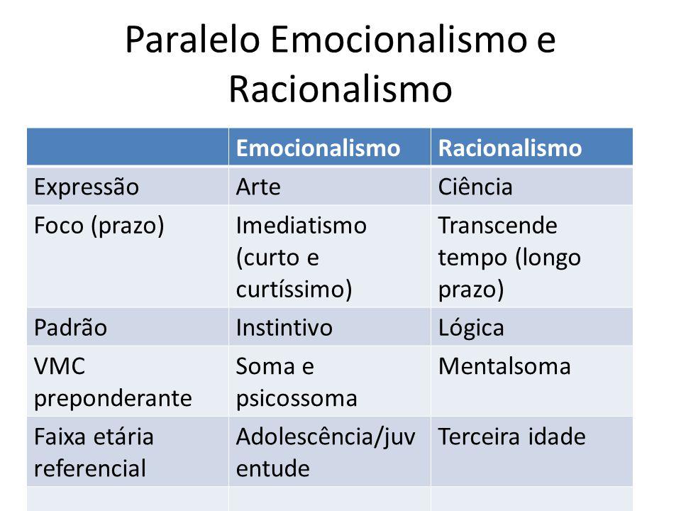 Paralelo Emocionalismo e Racionalismo EmocionalismoRacionalismo ExpressãoArteCiência Foco (prazo)Imediatismo (curto e curtíssimo) Transcende tempo (lo