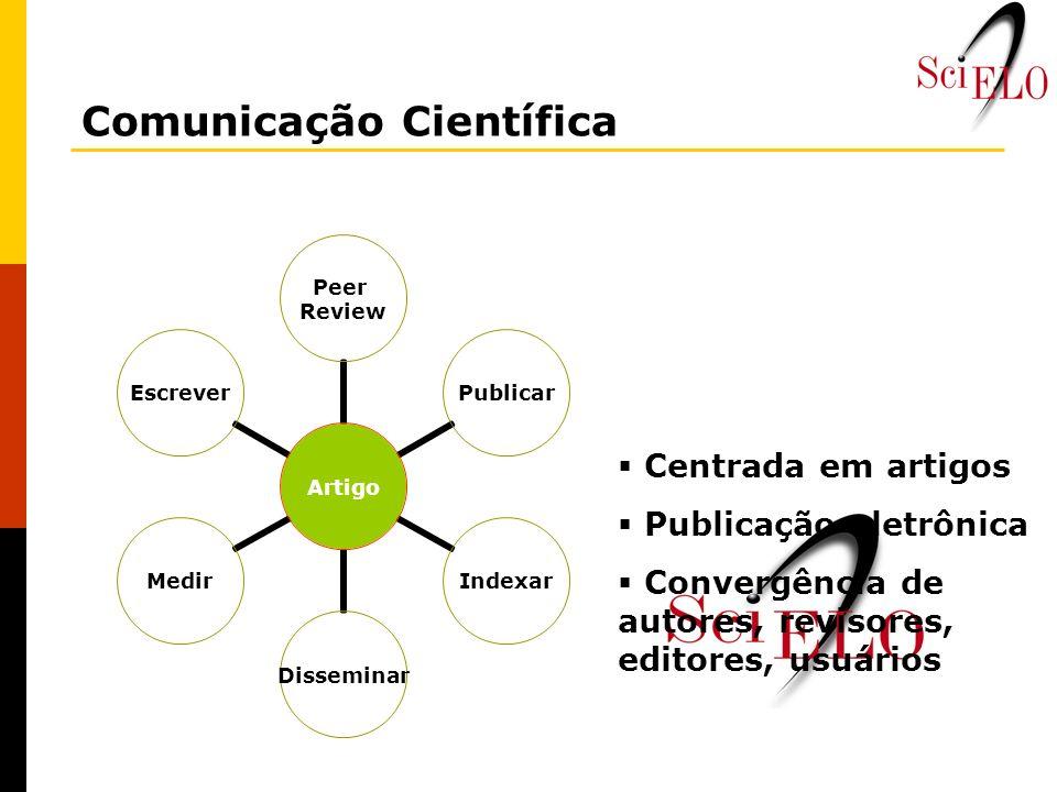Artigo Peer Review PublicarIndexarDisseminarMedirEscrever Centrada em artigos Publicação eletrônica Convergência de autores, revisores, editores, usuá