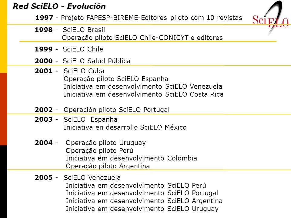 1998 - SciELO Brasil Operação piloto SciELO Chile-CONICYT e editores 1999 - SciELO Chile 2000 - SciELO Salud Pública 1997 - Projeto FAPESP-BIREME-Edit