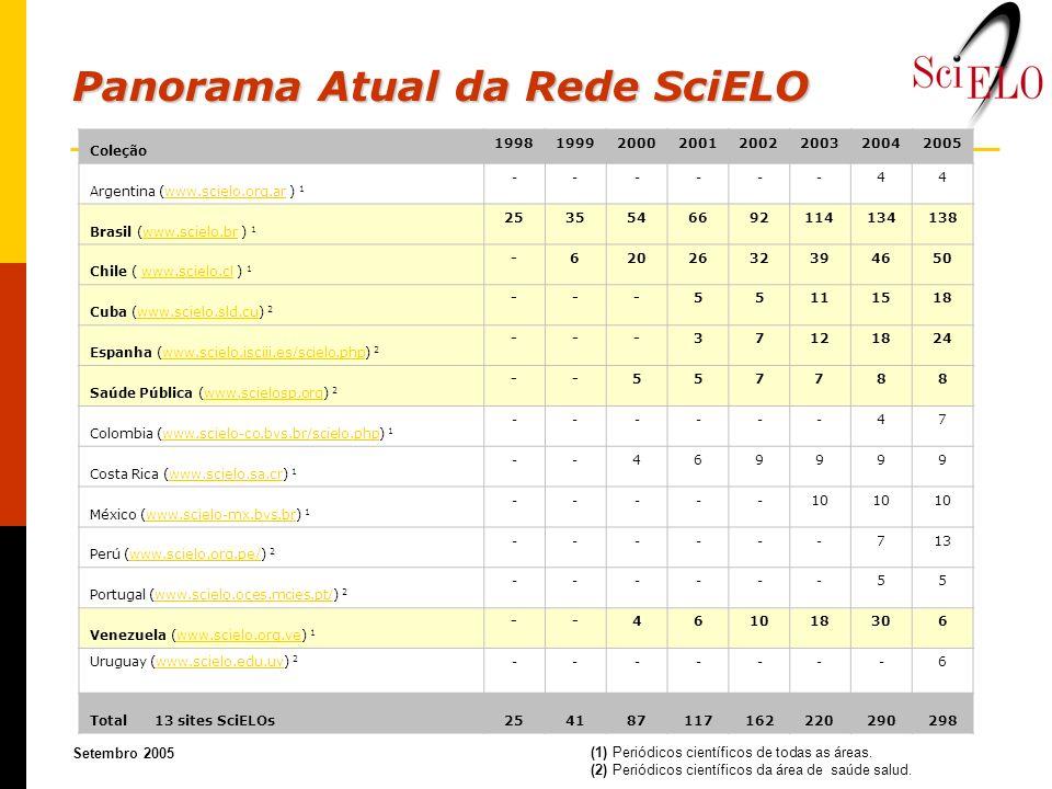 Panorama Atual da Rede SciELO Setembro 2005 (1) Periódicos científicos de todas as áreas. (2) Periódicos científicos da área de saúde salud. Coleção 1