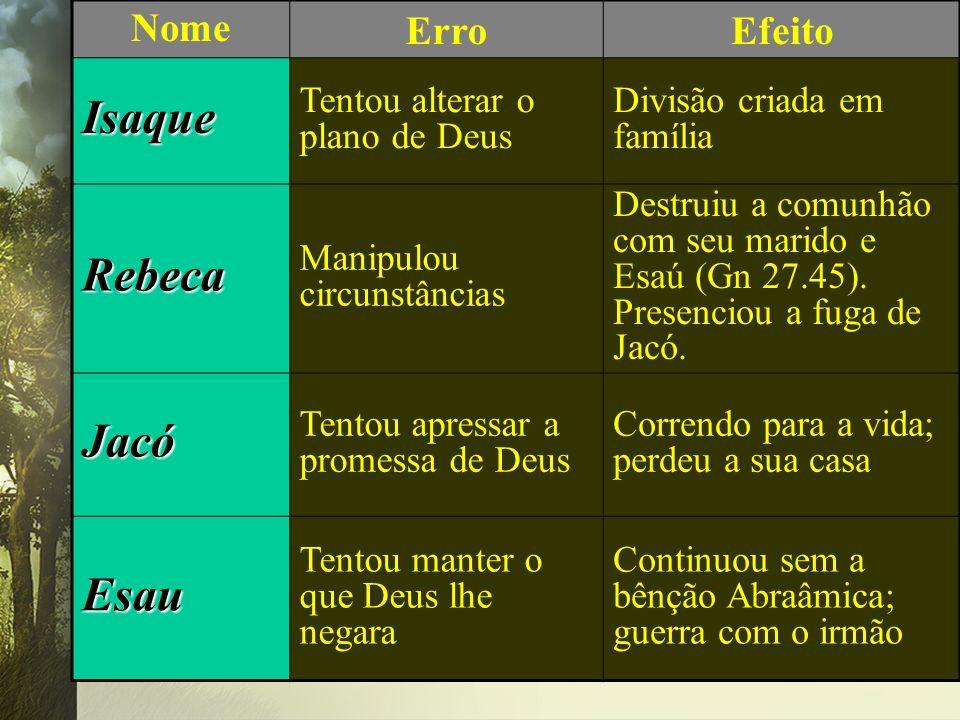 NomeErroEfeito Isaque Tentou alterar o plano de Deus Divisão criada em família Rebeca Manipulou circunstâncias Destruiu a comunhão com seu marido e Es