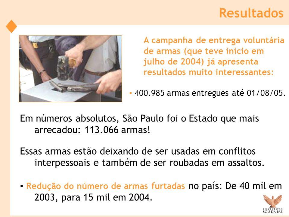 A campanha de entrega voluntária de armas (que teve início em julho de 2004) já apresenta resultados muito interessantes: 400.985 armas entregues até