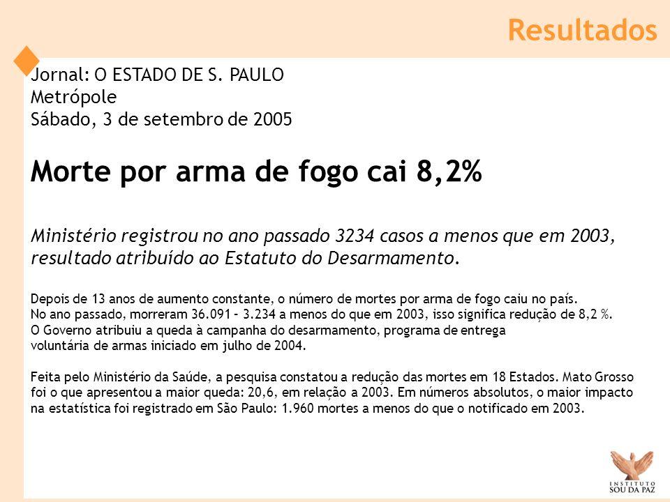 Jornal: O ESTADO DE S. PAULO Metrópole Sábado, 3 de setembro de 2005 Morte por arma de fogo cai 8,2% Ministério registrou no ano passado 3234 casos a