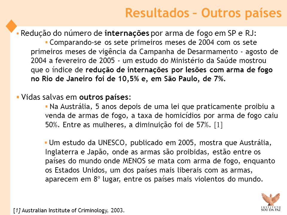 Resultados – Outros países Redução do número de internações por arma de fogo em SP e RJ: Comparando-se os sete primeiros meses de 2004 com os sete pri