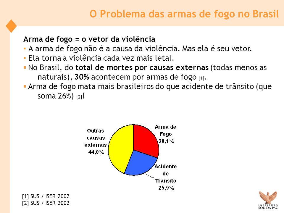 O Brasil é o país onde mais se mata com arma de fogo em todo o mundo [1].