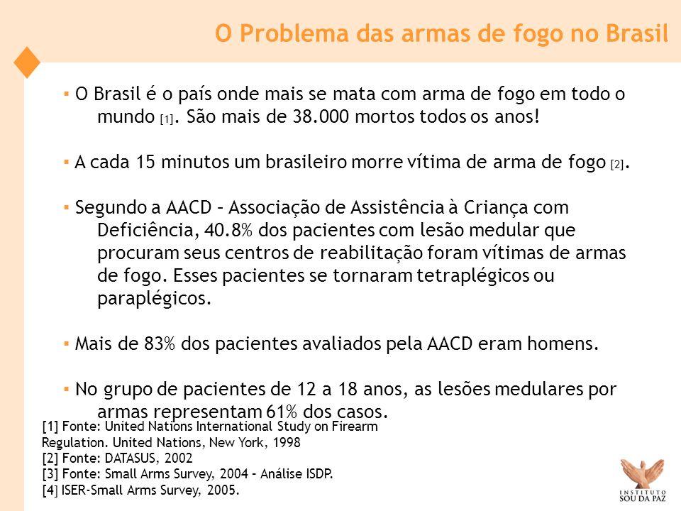 O Brasil responde, aproximadamente, por 3% da população mundial, mas ao mesmo tempo responde por 8% das mortes por arma de fogo no mundo [3].