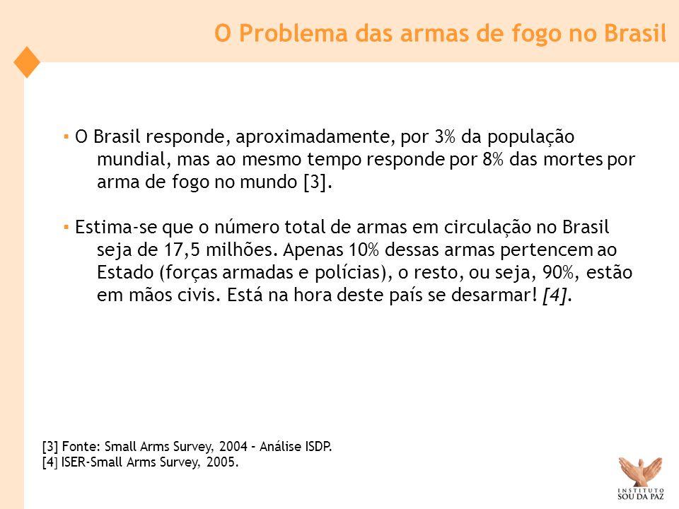 O Brasil responde, aproximadamente, por 3% da população mundial, mas ao mesmo tempo responde por 8% das mortes por arma de fogo no mundo [3]. Estima-s