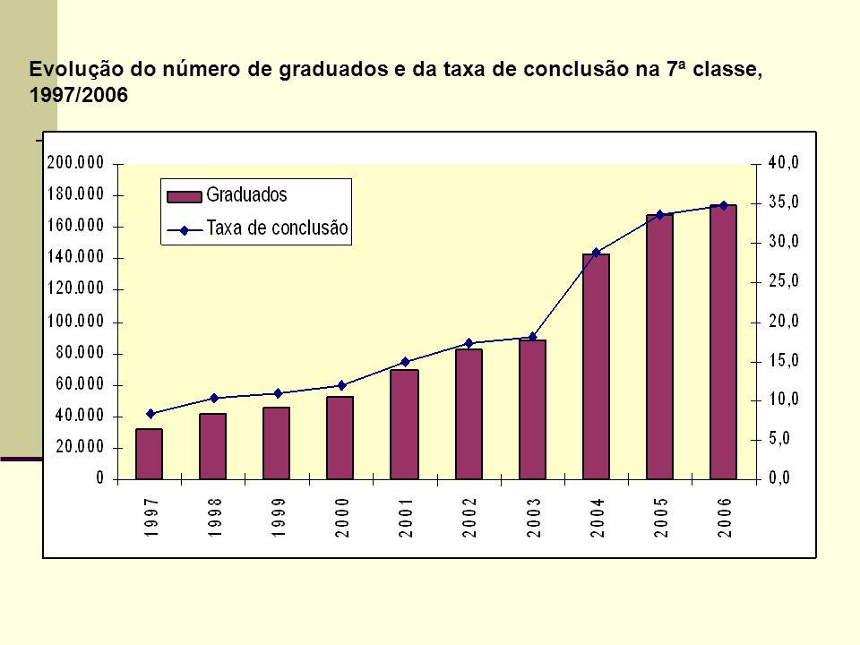Taxa de conclusão na 7ª classe Na sequência da introdução do currículo do EP de 2004 que, entre outras estratégias, inclui a progressão por ciclos de aprendizagem o fluxo de alunos no Ensino Primário melhorou consideravelmente, afectando positivamente as graduações deste nível de ensino.