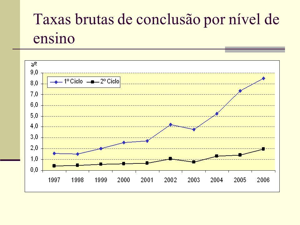 LEITURA DO GRÁFICO A taxa de conclusão no ESG1 aumentou de 2,6% em 2000, para se situar acima dos 8,5% em 2006.