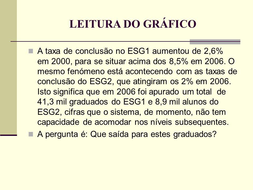 LEITURA DO GRÁFICO A taxa de conclusão no ESG1 aumentou de 2,6% em 2000, para se situar acima dos 8,5% em 2006. O mesmo fenómeno está acontecendo com