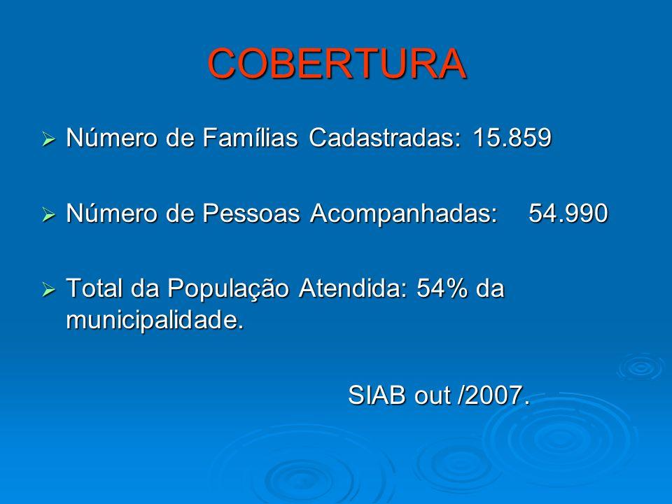 COBERTURA Número de Famílias Cadastradas: 15.859 Número de Famílias Cadastradas: 15.859 Número de Pessoas Acompanhadas: 54.990 Número de Pessoas Acomp