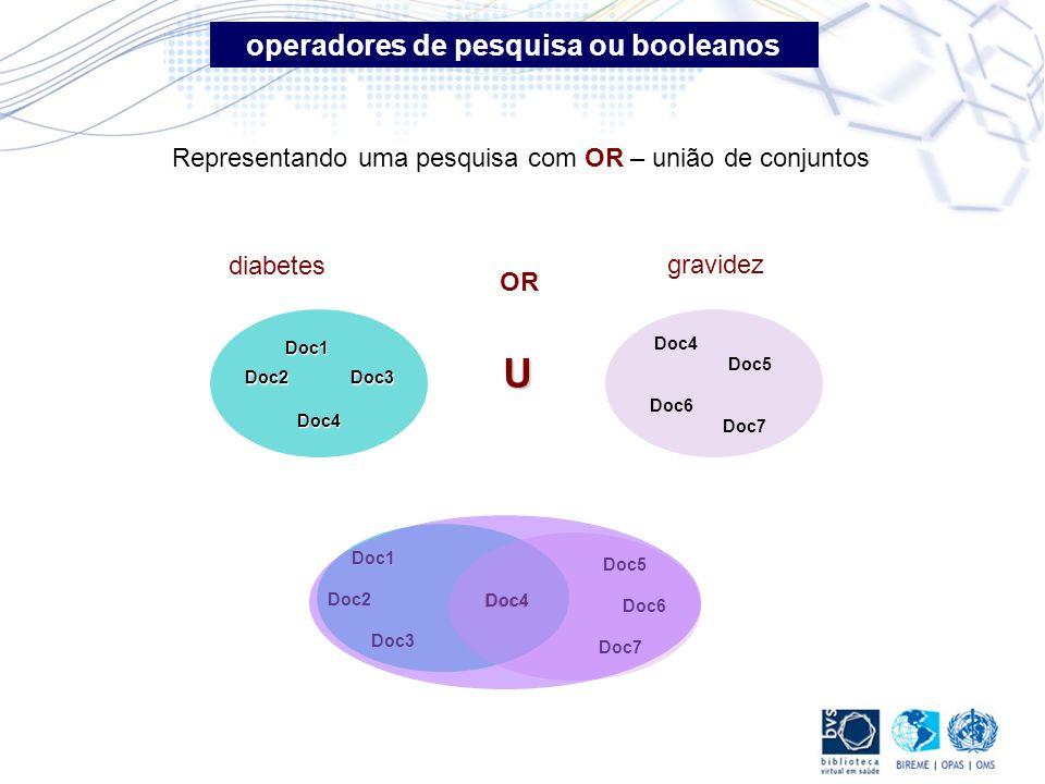 OR Representando uma pesquisa com OR – união de conjuntos Doc4 Doc5 Doc6 Doc7 gravidez Doc1 Doc2 Doc3 Doc4 diabetes Doc1 Doc2 Doc3 Doc4 Doc5 Doc6 Doc7