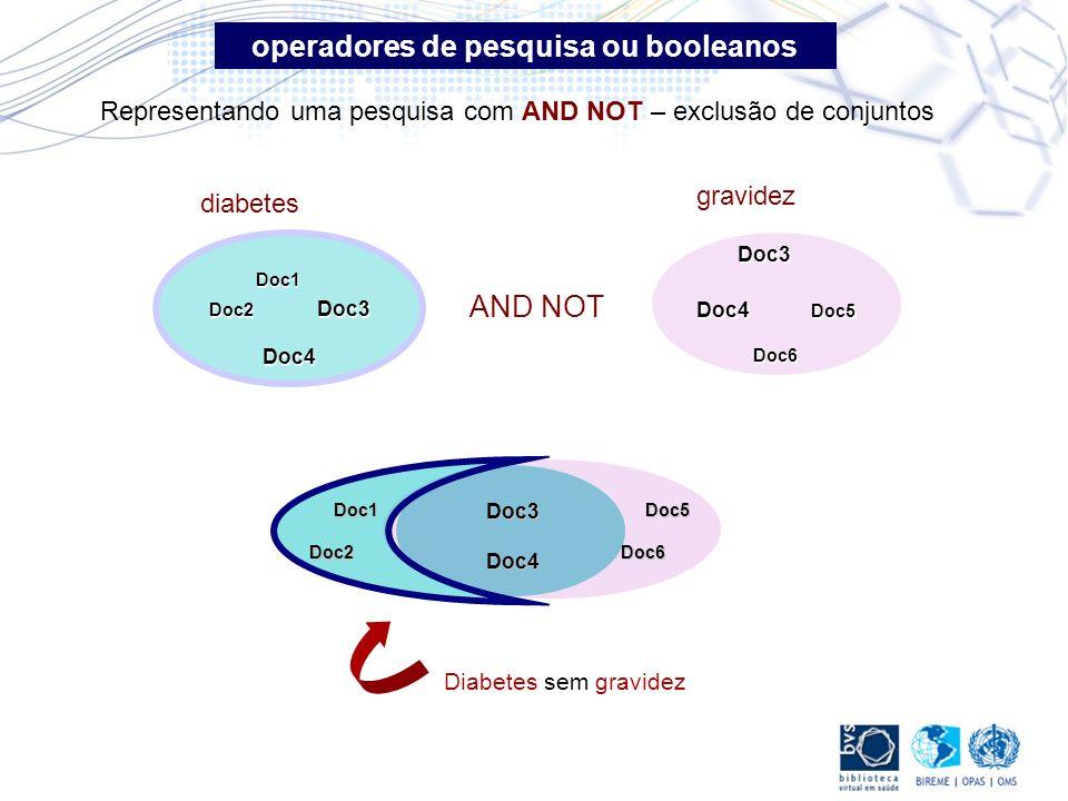 Representando uma pesquisa com AND NOT – exclusão de conjuntos Doc3 Doc4 Doc5 Doc6 gravidez Doc1 Doc2 Doc3 Doc4 diabetes Doc3Doc4 Diabetes sem gravide