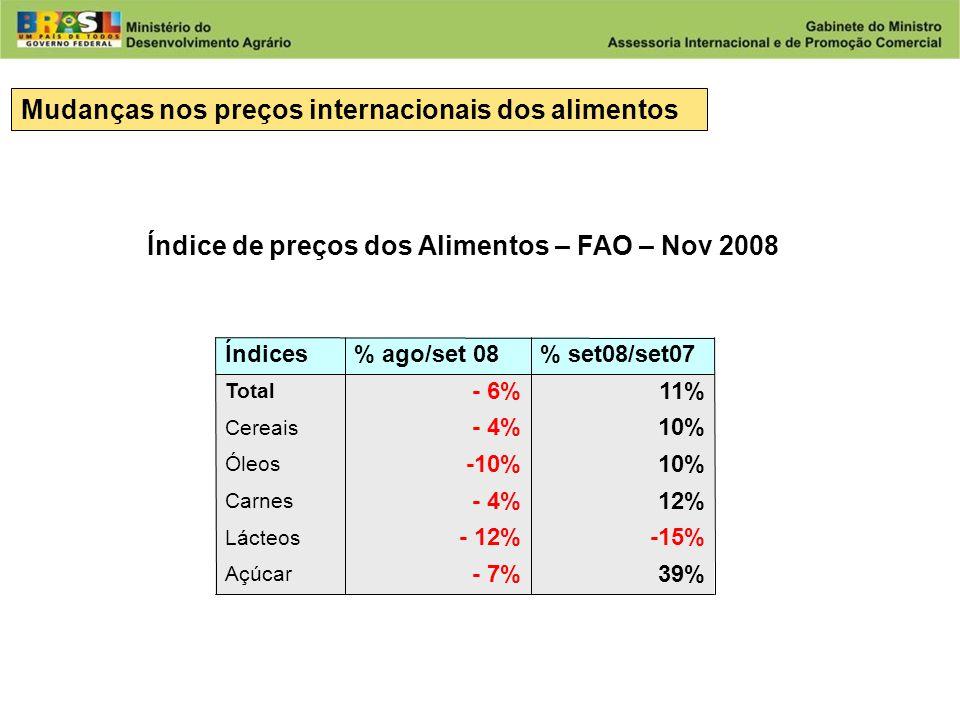 Desenvolvimento Agrário Ministério do Desenvolvimento Agrário Mudanças nos preços internacionais dos alimentos Índice de preços dos Alimentos – FAO – Nov 2008 39%- 7% Açúcar -15%- 12% Lácteos 12%- 4% Carnes 10%-10% Óleos 10%- 4% Cereais 11%- 6% Total % set08/set07 % ago/set 08 Índices