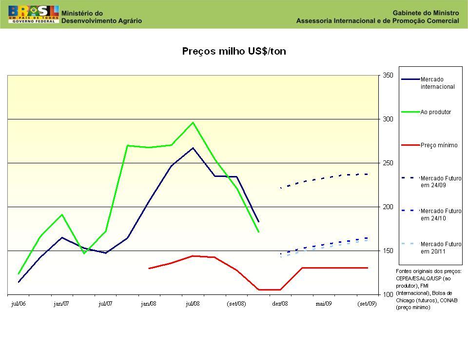 Desenvolvimento Agrário Ministério do Desenvolvimento Agrário