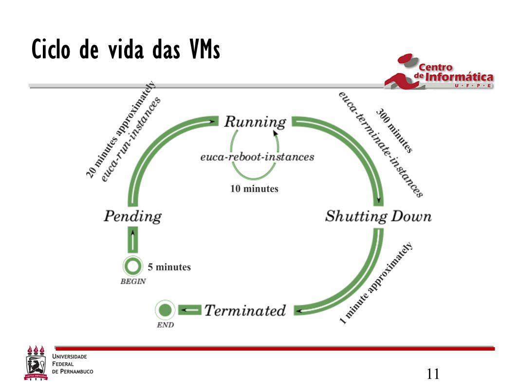 11 Ciclo de vida das VMs